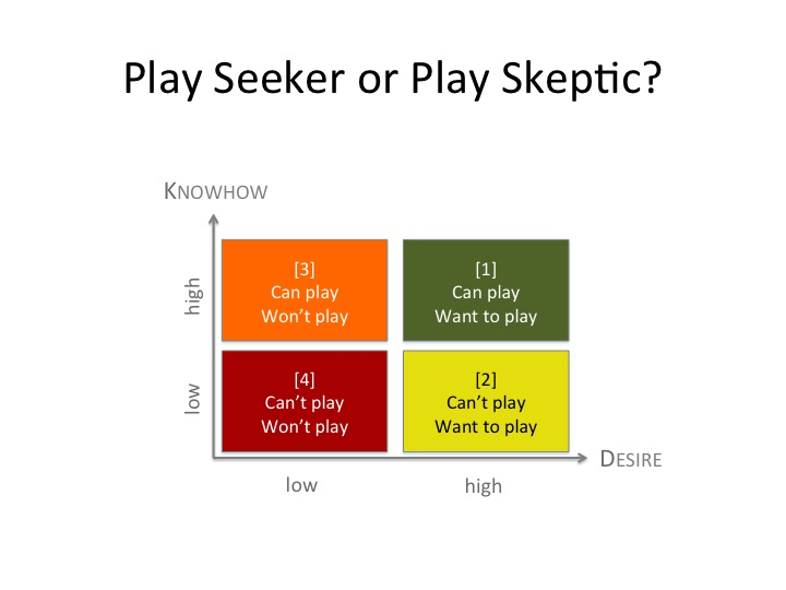 Play-Quadrant